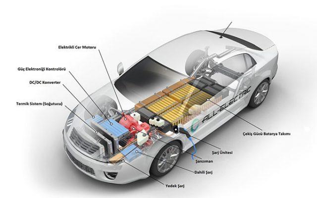 Elektrikli Araba Nasıl Çalışır